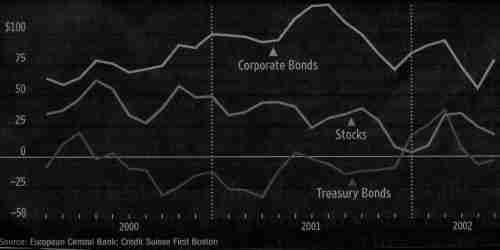 Bonds trading at a discount