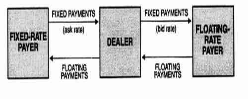 Swap dealer