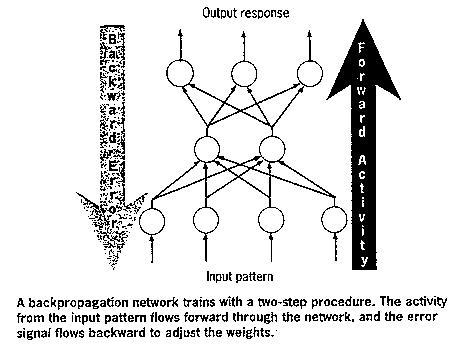 Adaline neural network